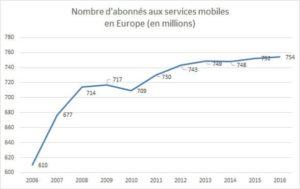 taux de pénétration des mobiles en europe